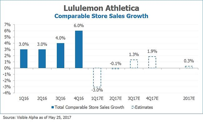 LULU Lululemon Comparable Store Sales Growth b Visible Alpha