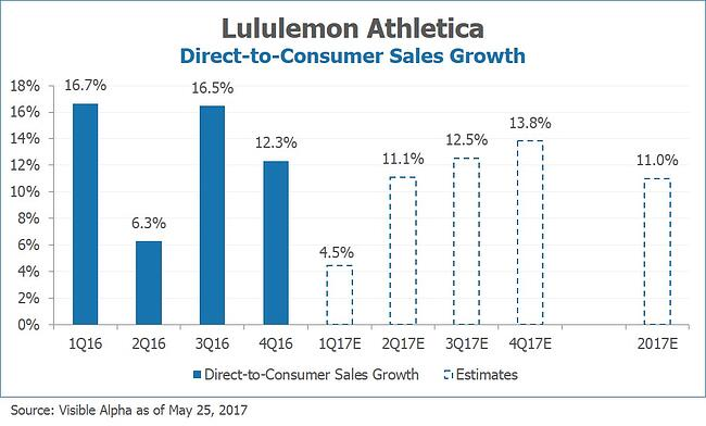 LULU Lululemon Direct-to-Consumer Sales Growth by Visible Alpha