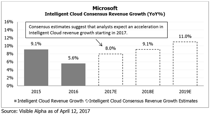 MSFT Azure vs AWS Consensus Revenue Estimates by Visible Alpha