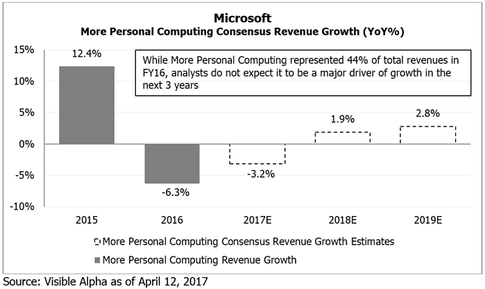 MSFT More Personal Computing Consensus Revenue Growth by Visible Alpha