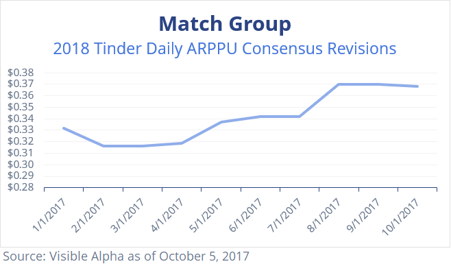 Match MTCH 2018 Tinder Daily ARPPU Consensus Revisions