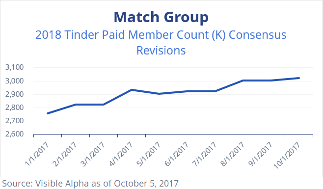 Match MTCH 2018 Tinder Paid Member Count Consensus Revisions by Visible Alpha