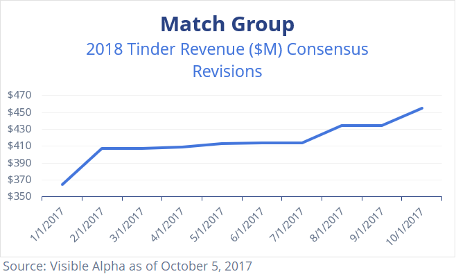 Match MTCH 2018 Tinder Revenue Consensus Revisions by Visible Alpha