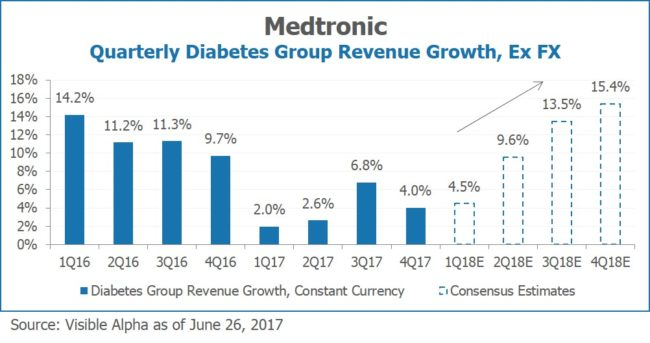 Medtronic MDT Quarterly Diabetes Group Revenue Growth Ex FX by Visible Alpha
