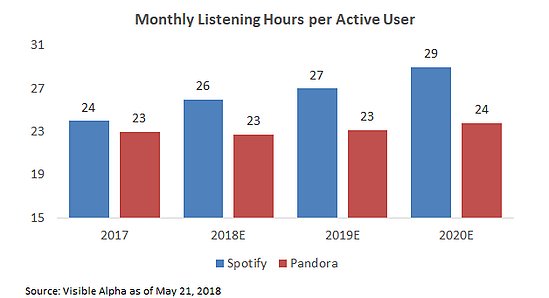 Monthly Listening Hours per Active User