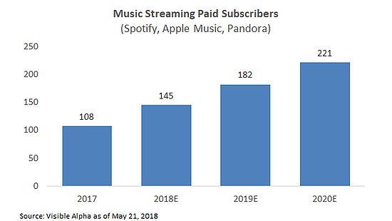 Music Streaming Industry Paid Subsribers