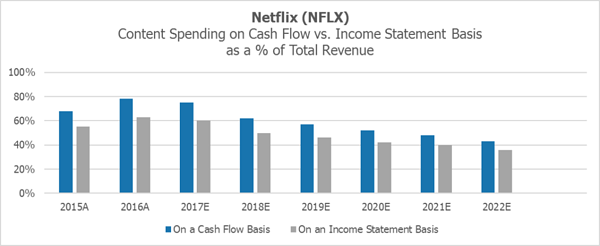 Netflix Content Spending on Cash Flow vs. Income Statement Basis by Visible Alpha