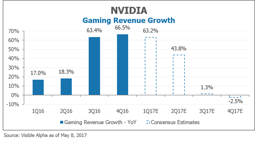 NVIDIA Gaming Revenue Growth by Visible Alpha