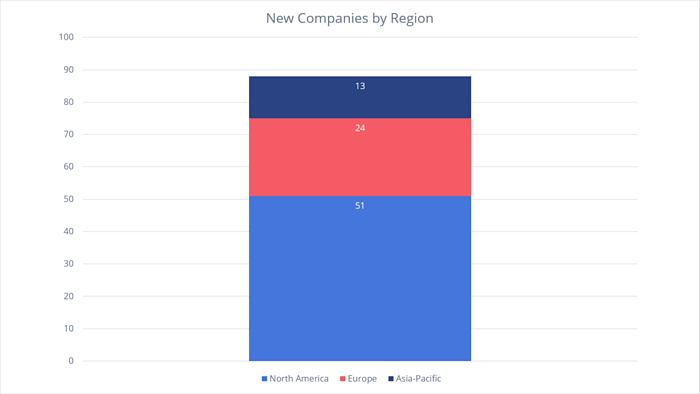 New Companies by Region on Visible Alpha in October 2017