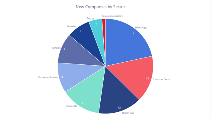 New Companies by Sector on Visible Alpha in October 2017
