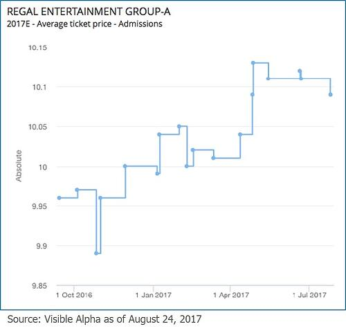 Regal Entertainment Group-A
