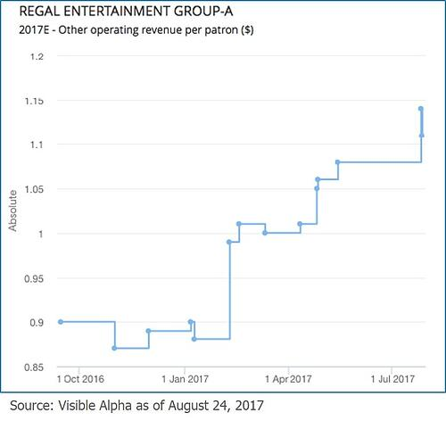 RGC Regal Entertainment Group 2017E Other Operating Revenue Per Patron by Visible Alpha