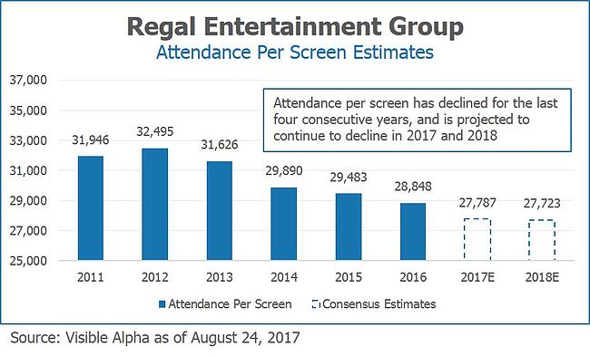 RGC Regal Entertainment Group Attendance Per Screen Estimates by Visible Alpha