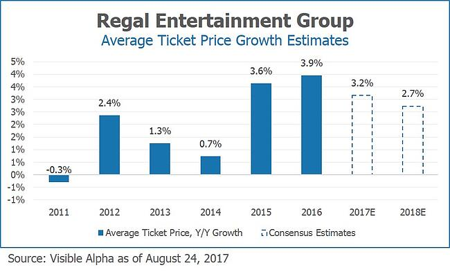 RGC Regal Entertainment Group Average Ticket Price Growth Estimates by Visible Alpha