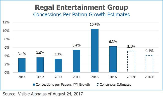 RGC Regal Entertainment Group Concessions Per Patron Growth Estimates by Visible Alpha