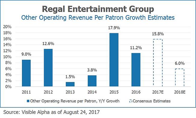 RGC Regal Entertainment Group Other Operating Revenue Per Patron Growth Estimates by Visible Alpha