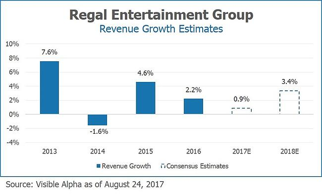 RGC Regal Entertainment Group Revenue Growth Estimates by Visible Alpha