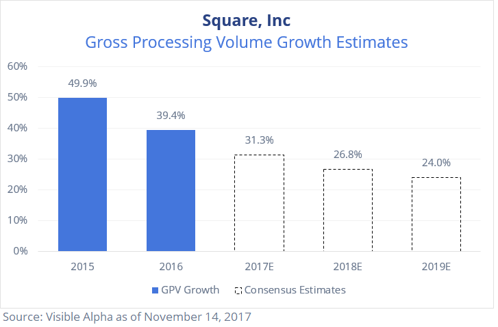 SQ Square Gross Processing Volume Growth Estimates by Visible Alpha