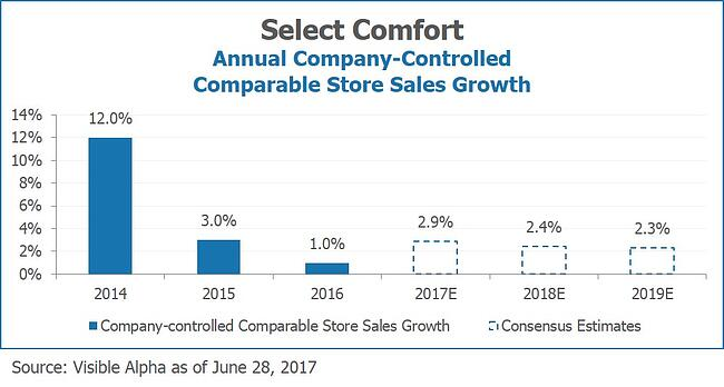 Select Comfort SSCS Annual Company-Controlled Comparable Store Sales Growth by Visible Alpha