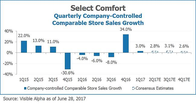 Select Comfort SSCS Quarterly Company-Controlled Comparable Store Sales Growth by Visible Alpha