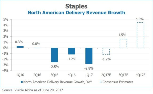 Staples SPLS North American Delivery Revenue Growth by Visible Alpha
