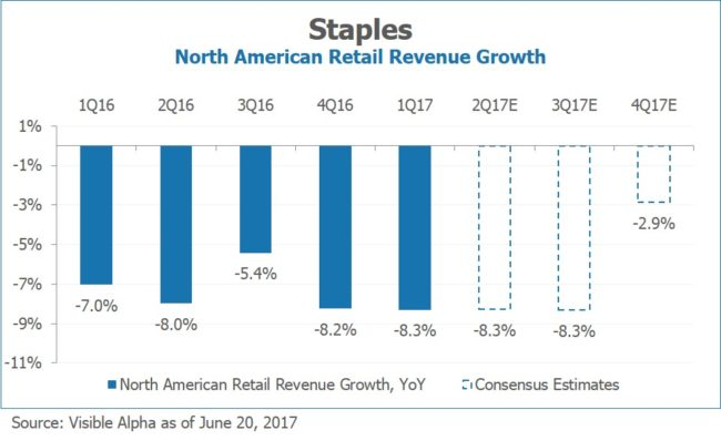 Staples SPLS North American Retail Revenue Growth by Visible Alpha