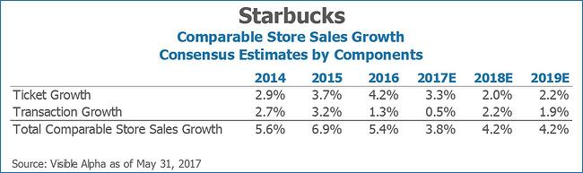 Starbucks SBUX Comparable Store Sales Growth Consensus Estimates by Components by Visible Alpha
