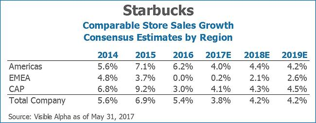 Starbucks SBUX Comparable Store Sales Growth Consensus Estimates by Region by Visible Alpha