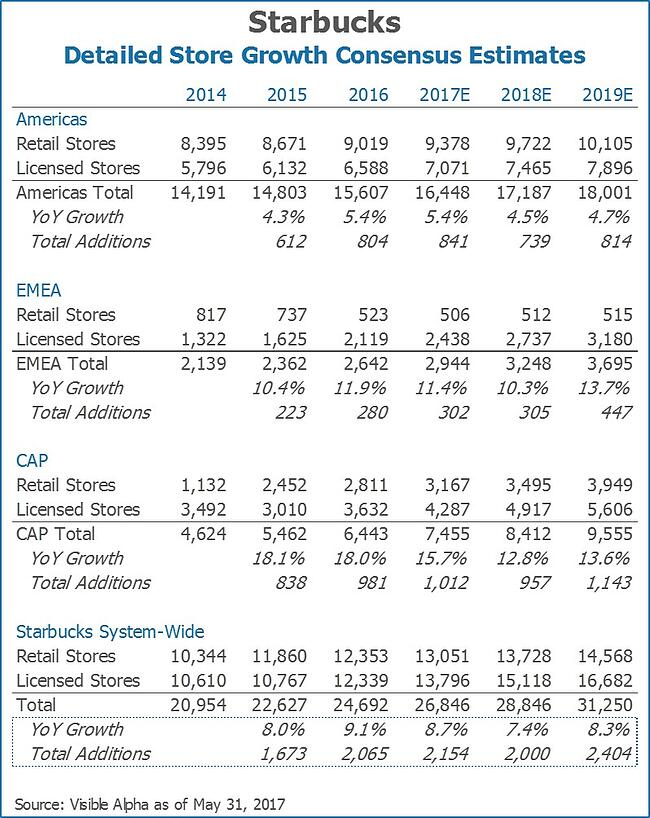 Starbucks SBUX Detailed Store Growth Consensus Estimates by Visible Alpha