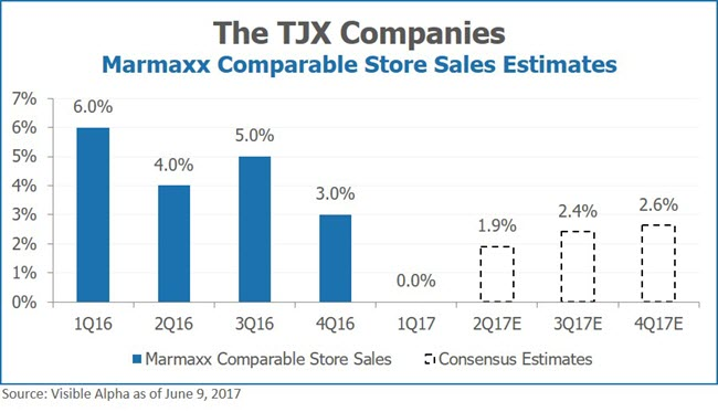 THE TJX Companies Marmaxx Comparable Store Sales Estimates by Visible Alpha