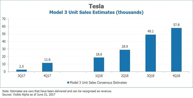 Tesla TSLA Model 3 Unit Sales Estimates by Visible Alpha
