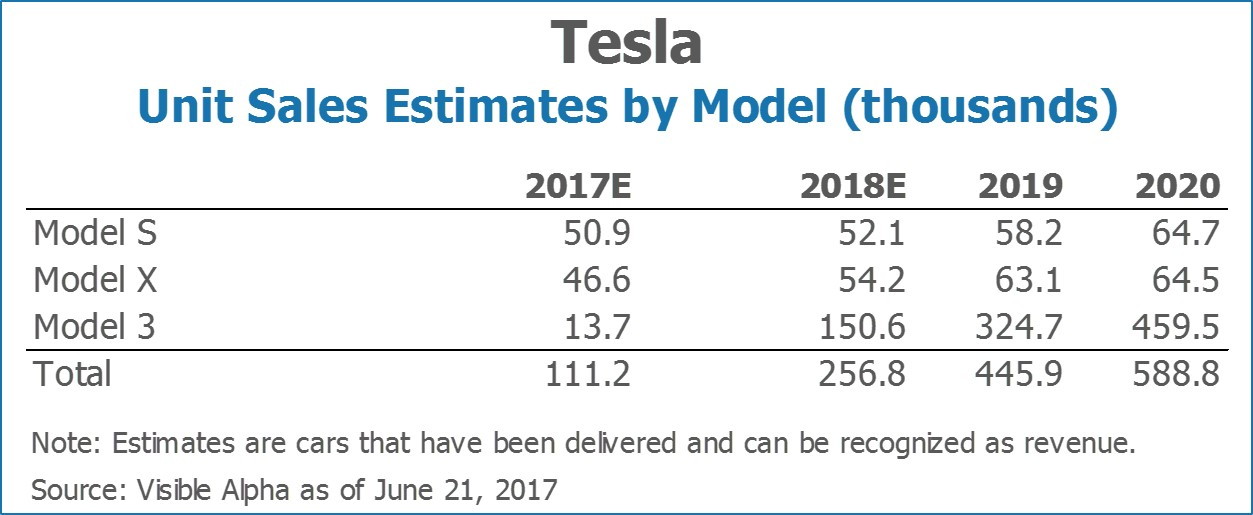 Tesla TSLA Unit Sales Estimates by Model by Visible Alpha