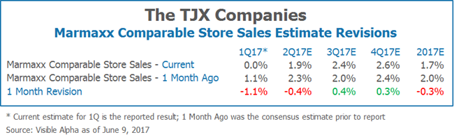 The TJX Companies Marmaxx Comparable Store Sales Estimate Revisions by Visible Alpha