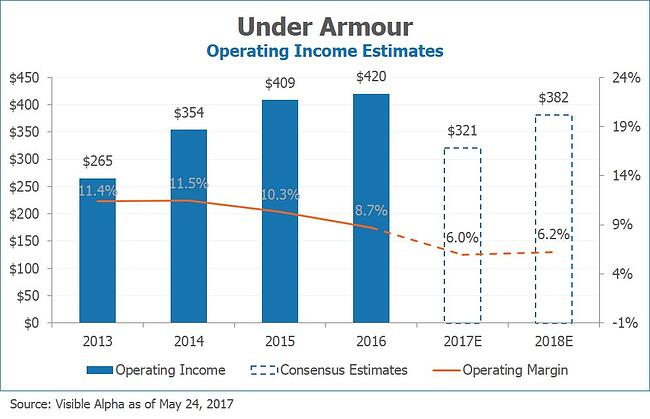 UA Under Armour Operating Income Estimates by Visible Alpha