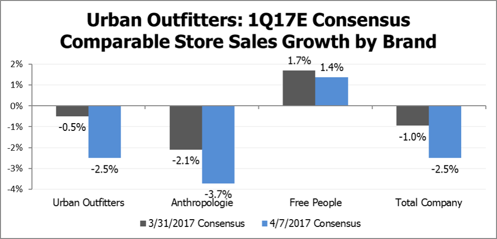Urban Outfitters Comparable Store Sales Growth by Brand by Visible Alpha