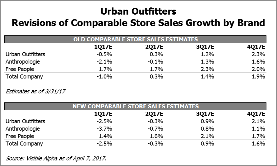 URBN Revisions of Comparable Store Sales Growth by Brand by Visible Alpha