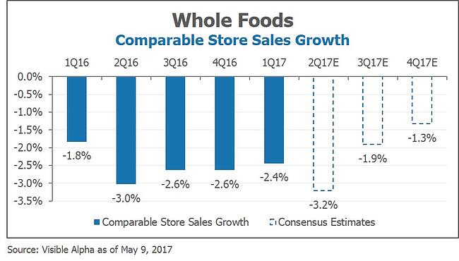 WFM Whole Foods Comparable Store Sales Growth by Visible Alpha