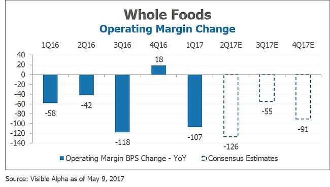 WFM Whole Foods Operating Margin Change by Visible Alpha