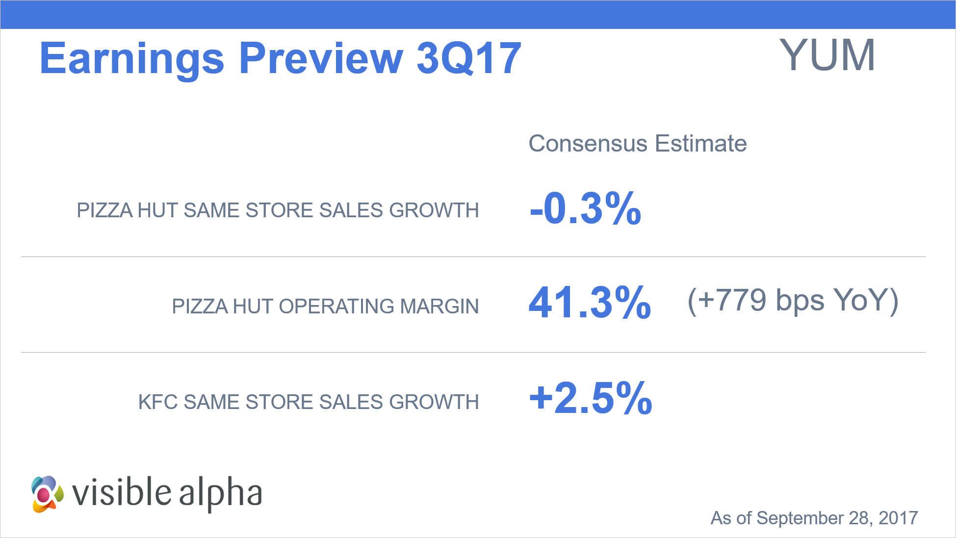 YUM Earnings Preview 3Q17 by Visible Alpha