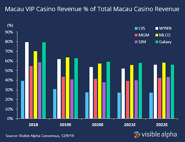 Macau Revenue %