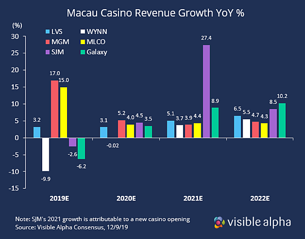 Macau Revenue Growth