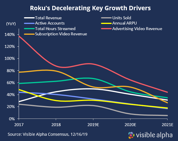 Roku Key Growth Drivers