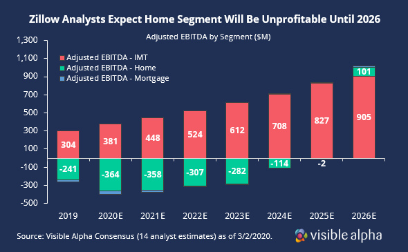 ZIllow Expected to be profitable in 2026