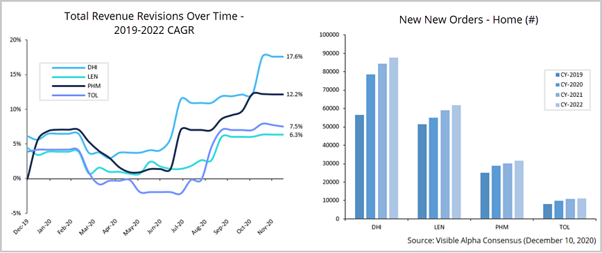 Home Building Revisions Over TIme